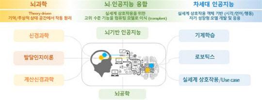 """""""인간 뇌에 AI를 심어라"""" 차세대 기술 도전"""